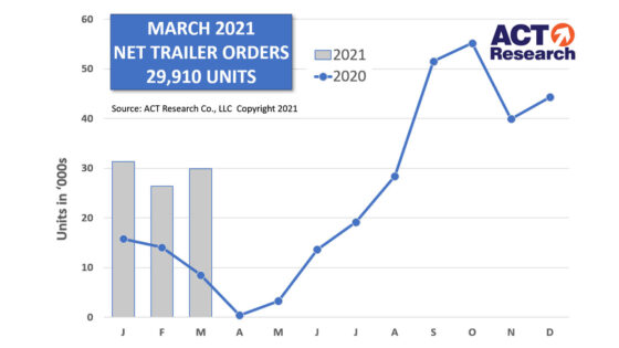 ACT-Research-Trailer-Orders-March-1400