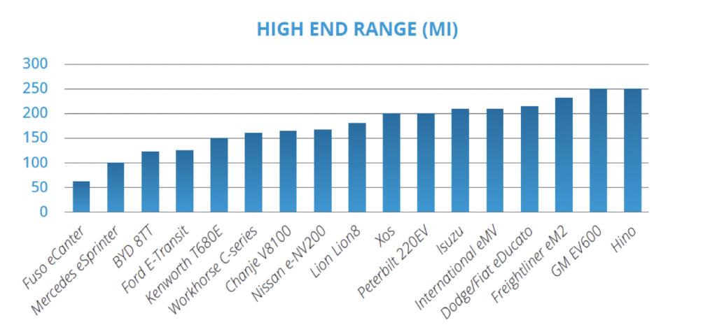 EV Range Numbers