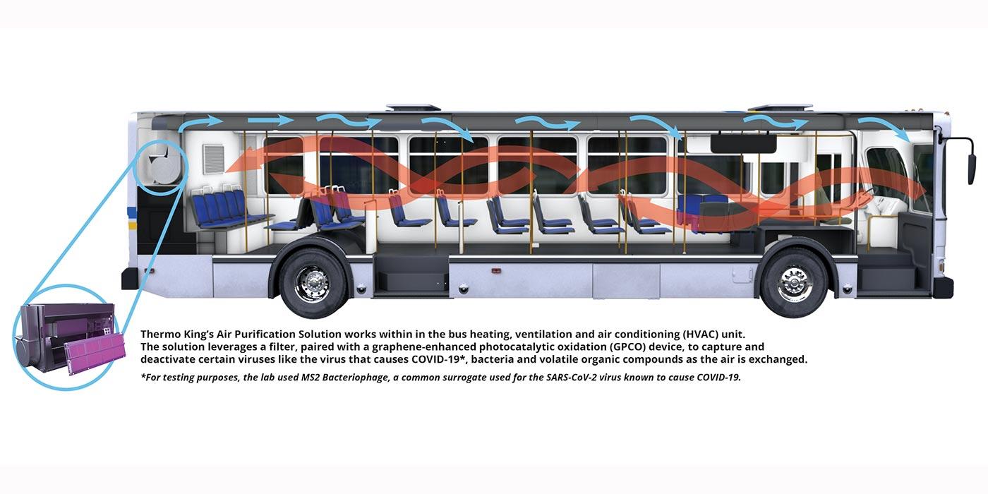 Thermo-King-Bus-airflow-1400