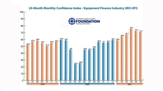 Equipment Leasing Confidence JUNE2021MCI-1400