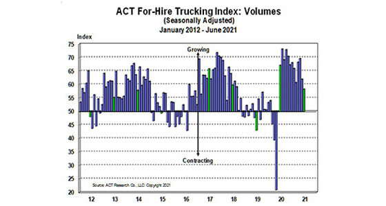 ACT-For-Hire-Volume-Index-7-22-21-600
