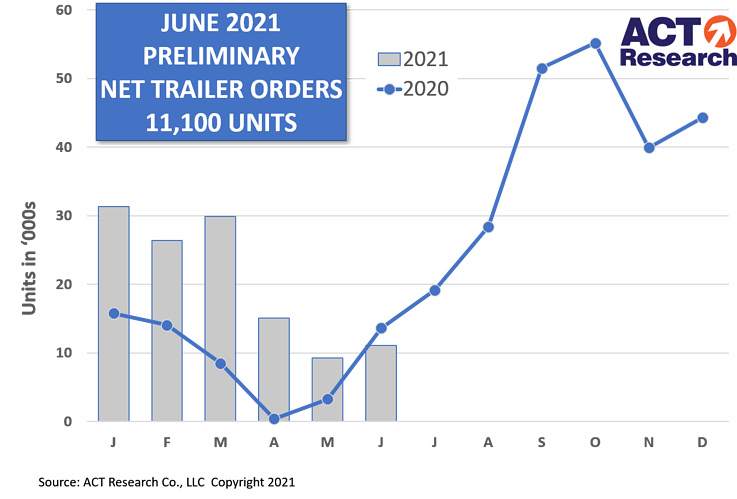 ACT Trailer Orders