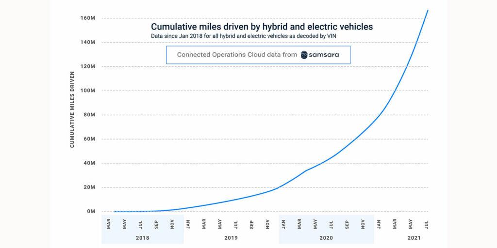 Samsara-EVGo-cumulative_hybrid_electric_miles-1400