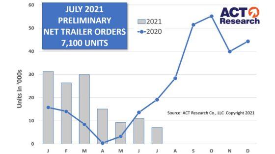 Trailer-Prelim-Graph-ACT-Research-1400