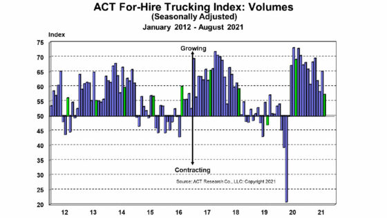 ACT-Research-For-Hire-Volume-Index-9-28-21-1400