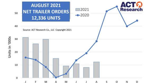 ACT-Research-Trailer-Graph-9-20-21-1400